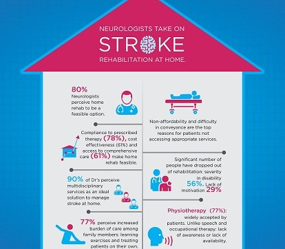 Survey Report on the importance of Stroke rehabilitation at home