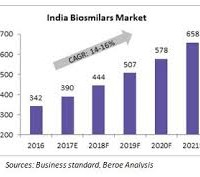 Indian biosimilar market