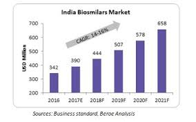 Indian biosimilar market